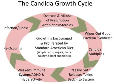 candida overgrowth symptoms