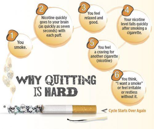 why is nicotine addictive