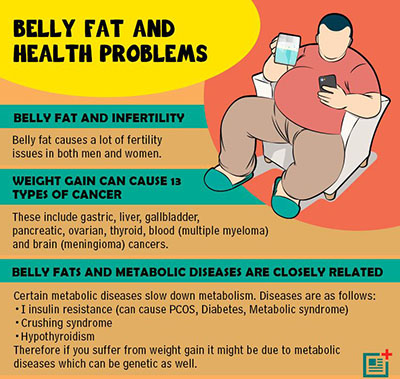 excess stomach fat risk factors