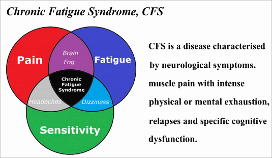 what is CFS